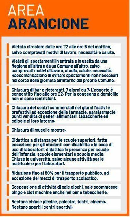 area_arancione