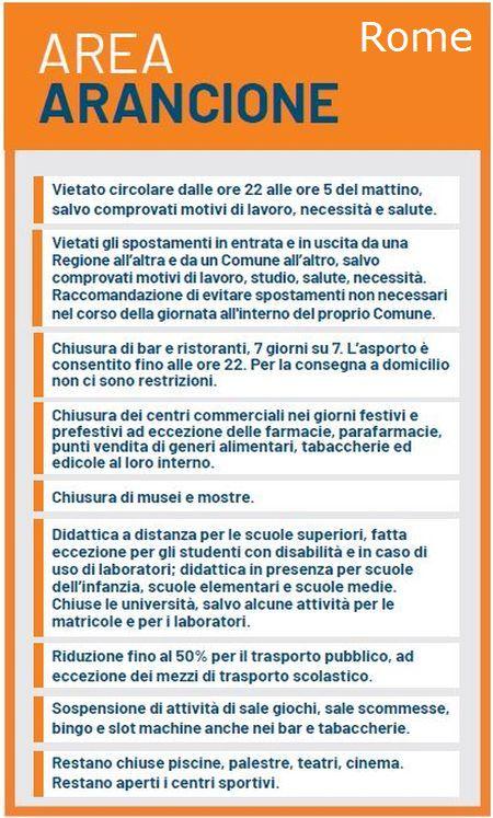 area_arancione_rome